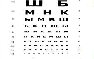 Таблица Сивцева для проверки зрения